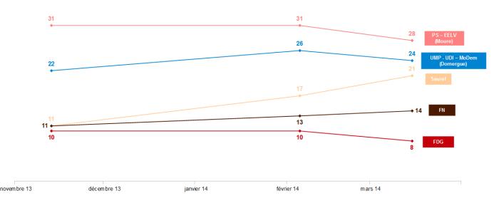 Evolution des sondages sondages d'intentions à vote à Montpellier pour le premier tour (Ifop et PollingVox)