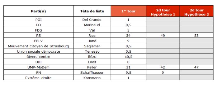 Les intentions de vote à Strasbourg (17-19 février 2014 - Ifop)