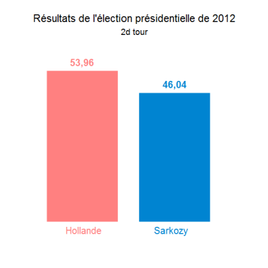 Les résultats de l'élection présidentielle de 2012 à Bourg-en-Bresse (2d tour)