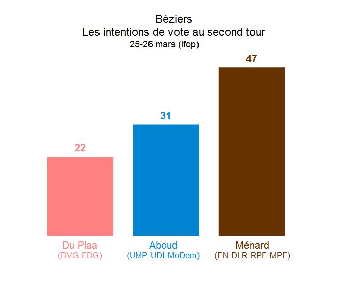 34 - Béziers