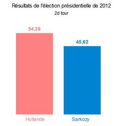 Les résultats de l'élection présidentielle de 2012 à Orléans (2d tour)
