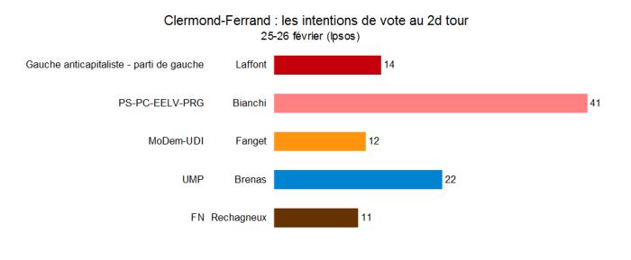 Les intentions de vote à Clermond-Ferrand (25-26 février 2014)