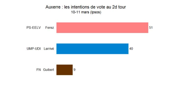 Les intentions de vote à Auxerre (10-11 mars 2014 - Ipso)