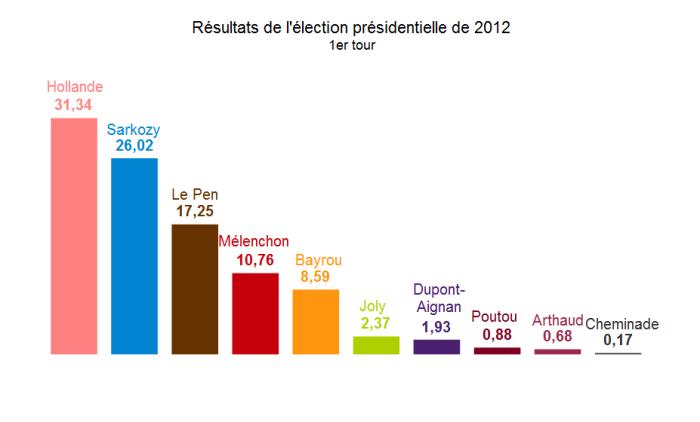 Les résultats de l'élection présidentielle de 2012 à Auxerre (1er tour)