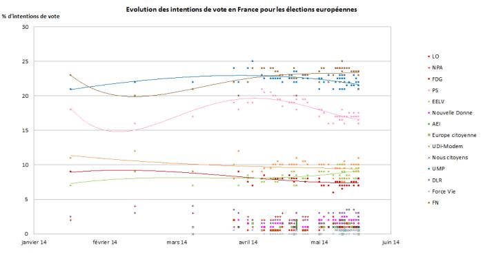L'évolution des sondages d'intentions de vote pour les élections européennes en France