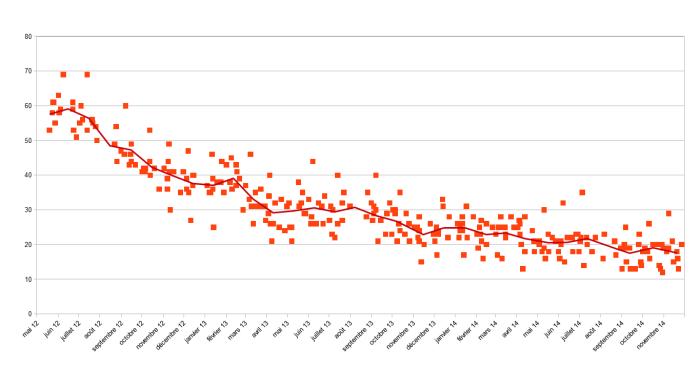 Graphique tendance sondages popularité Hollande