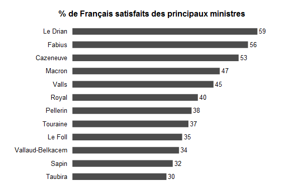 Satisfaction ministres ifop sondage